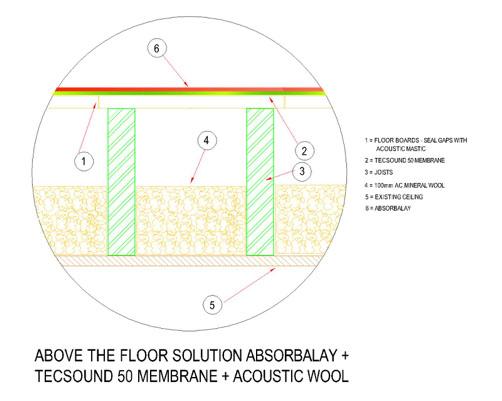 Floor Soundproofing The Specialists In Sound Management - Soundproof floor boards